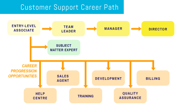 customer-support-career-path.png